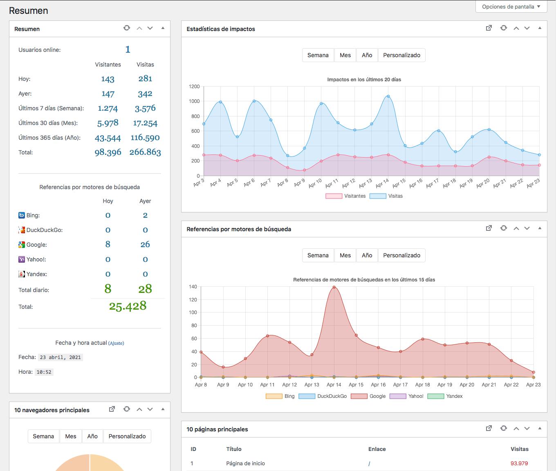 Estadísticas avanzadas para WordPress